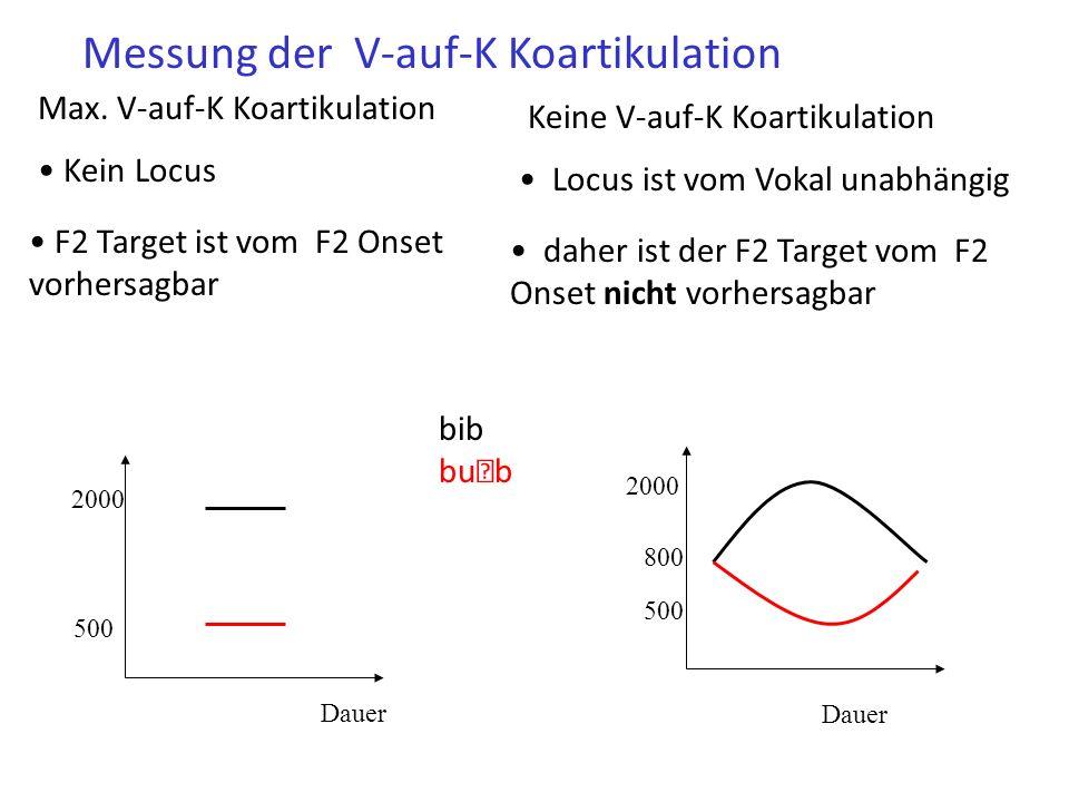 F2-Lokusgleichungen Die Stärke der V-auf-K-Koartikulation kann durch Locusgleichungen (= eine Regressionslinie im Raum F2 Target x F2 Onset) eingeschätzt werden.