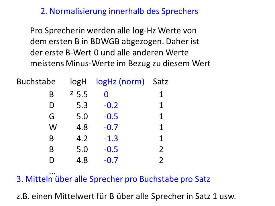 2. Normalisierung innerhalb des Sprechers Pro Sprecherin werden alle log-Hz Werte von dem ersten B in BDWGB abgezogen. Daher ist der erste B-Wert 0 un