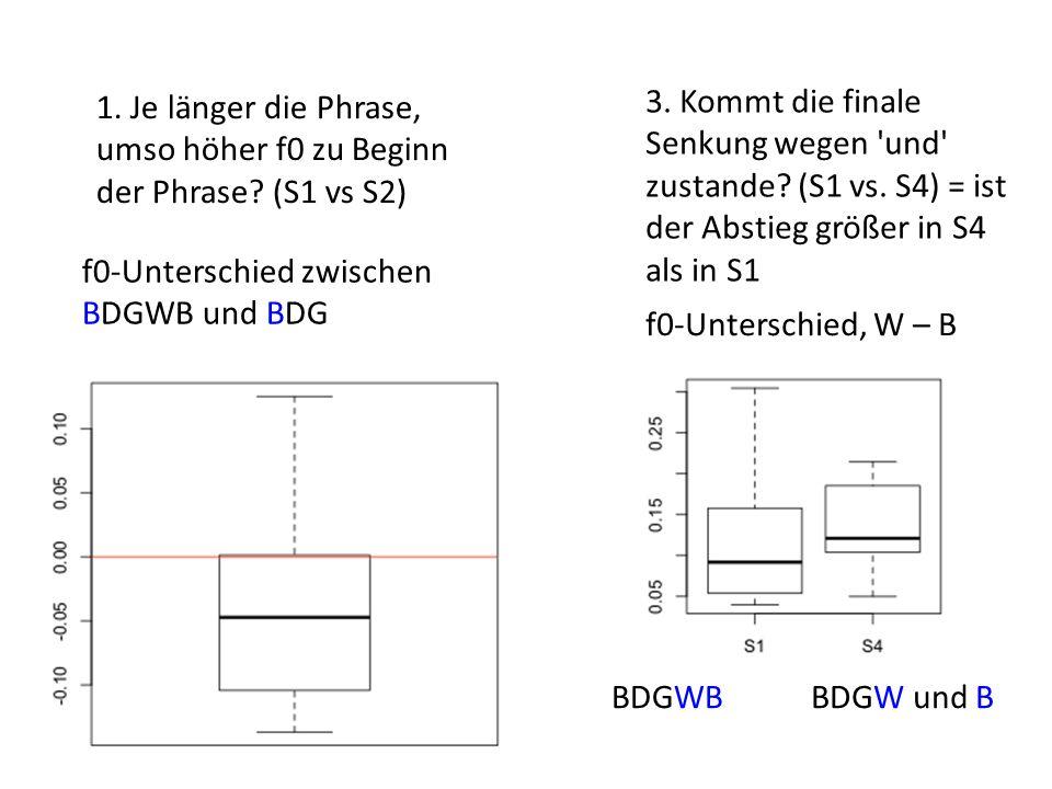 1. Je länger die Phrase, umso höher f0 zu Beginn der Phrase? (S1 vs S2) f0-Unterschied zwischen BDGWB und BDG 3. Kommt die finale Senkung wegen 'und'