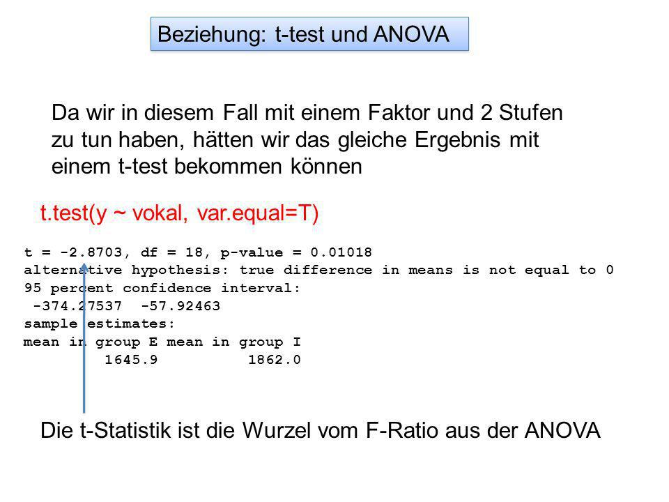 Da wir in diesem Fall mit einem Faktor und 2 Stufen zu tun haben, hätten wir das gleiche Ergebnis mit einem t-test bekommen können Beziehung: t-test und ANOVA t.test(y ~ vokal, var.equal=T) t = -2.8703, df = 18, p-value = 0.01018 alternative hypothesis: true difference in means is not equal to 0 95 percent confidence interval: -374.27537 -57.92463 sample estimates: mean in group E mean in group I 1645.9 1862.0 Die t-Statistik ist die Wurzel vom F-Ratio aus der ANOVA