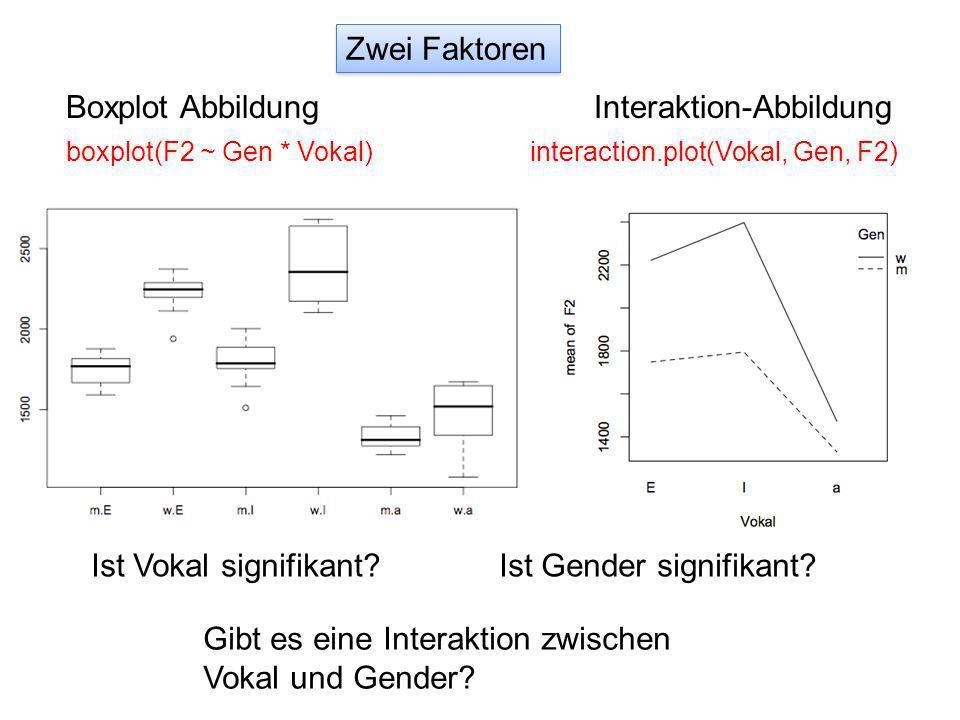 Zwei Faktoren Interaktion-AbbildungBoxplot Abbildung boxplot(F2 ~ Gen * Vokal)interaction.plot(Vokal, Gen, F2) Ist Vokal signifikant Ist Gender signifikant.