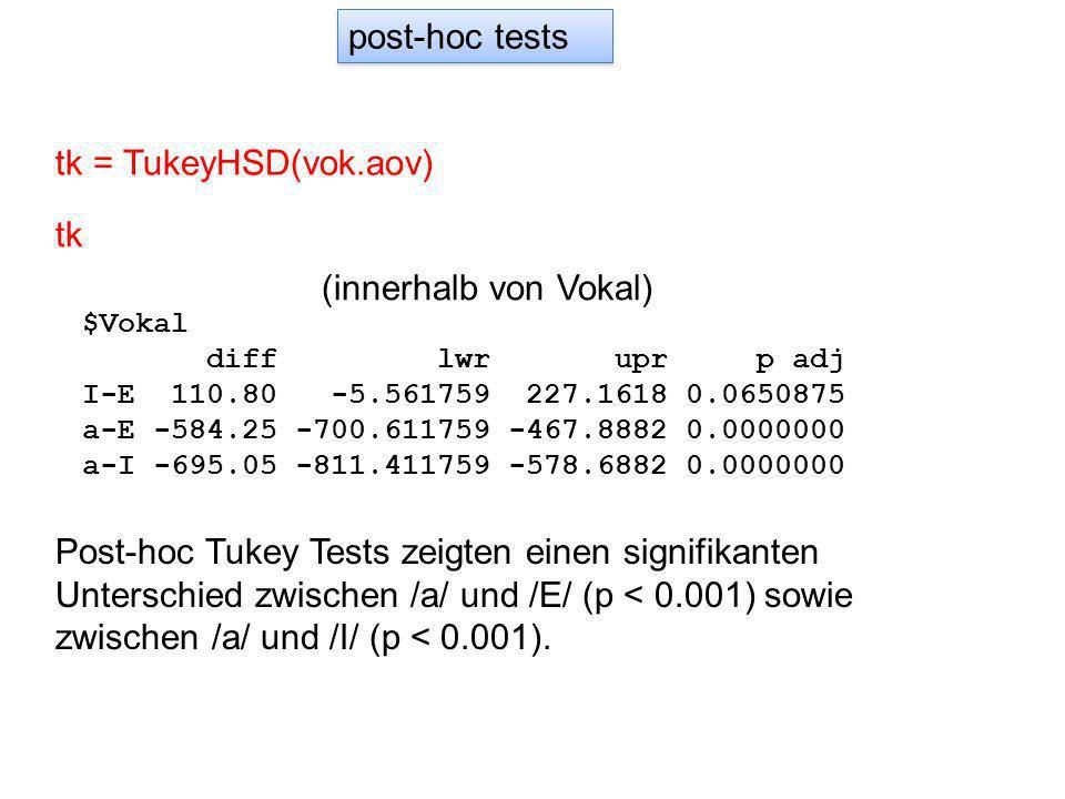 $Vokal diff lwr upr p adj I-E 110.80 -5.561759 227.1618 0.0650875 a-E -584.25 -700.611759 -467.8882 0.0000000 a-I -695.05 -811.411759 -578.6882 0.0000000 Post-hoc Tukey Tests zeigten einen signifikanten Unterschied zwischen /a/ und /E/ (p < 0.001) sowie zwischen /a/ und /I/ (p < 0.001).