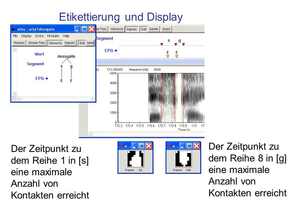 Etikettierung und Display Der Zeitpunkt zu dem Reihe 1 in [s] eine maximale Anzahl von Kontakten erreicht Der Zeitpunkt zu dem Reihe 8 in [g] eine maximale Anzahl von Kontakten erreicht