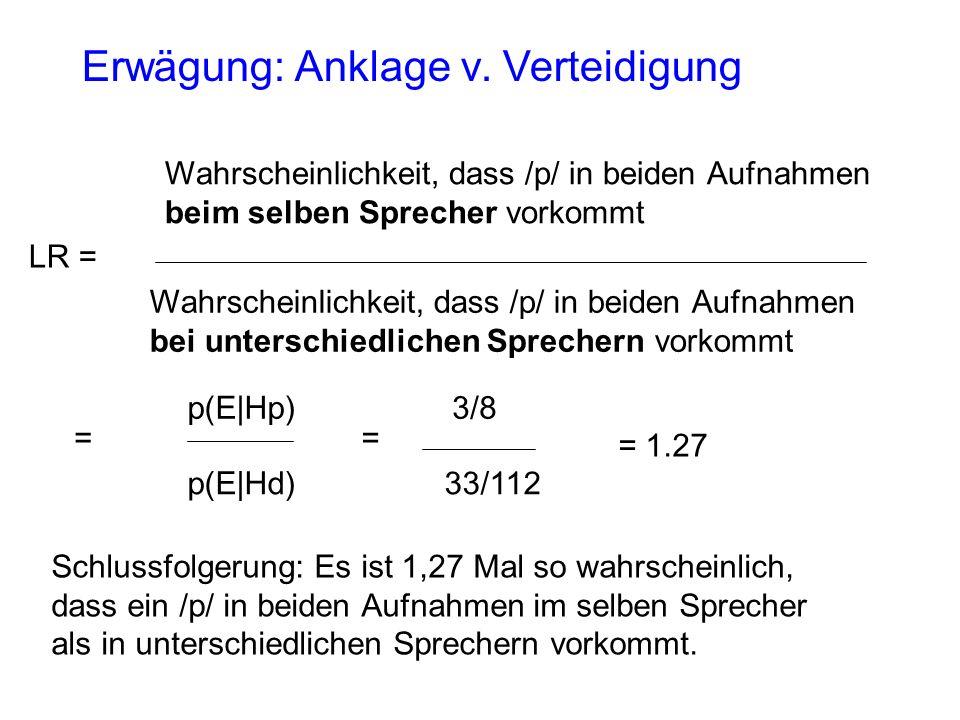 LR = Wahrscheinlichkeit, dass /p/ in beiden Aufnahmen beim selben Sprecher vorkommt Wahrscheinlichkeit, dass /p/ in beiden Aufnahmen bei unterschiedlichen Sprechern vorkommt = p(E|Hp) p(E|Hd) = 3/8 33/112 = 1.27 Schlussfolgerung: Es ist 1,27 Mal so wahrscheinlich, dass ein /p/ in beiden Aufnahmen im selben Sprecher als in unterschiedlichen Sprechern vorkommt.