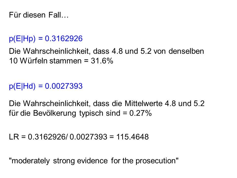 Für diesen Fall… p(E|Hp) = 0.3162926 Die Wahrscheinlichkeit, dass 4.8 und 5.2 von denselben 10 Würfeln stammen = 31.6% p(E|Hd) = 0.0027393 Die Wahrscheinlichkeit, dass die Mittelwerte 4.8 und 5.2 für die Bevölkerung typisch sind = 0.27% LR = 0.3162926/ 0.0027393 = 115.4648 moderately strong evidence for the prosecution