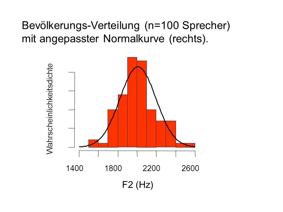 Bevölkerungs-Verteilung (n=100 Sprecher) mit angepasster Normalkurve (rechts).