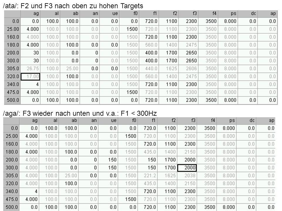 /ata/: F2 und F3 nach oben zu hohen Targets /aga/: F3 wieder nach unten und v.a.: F1 < 300Hz