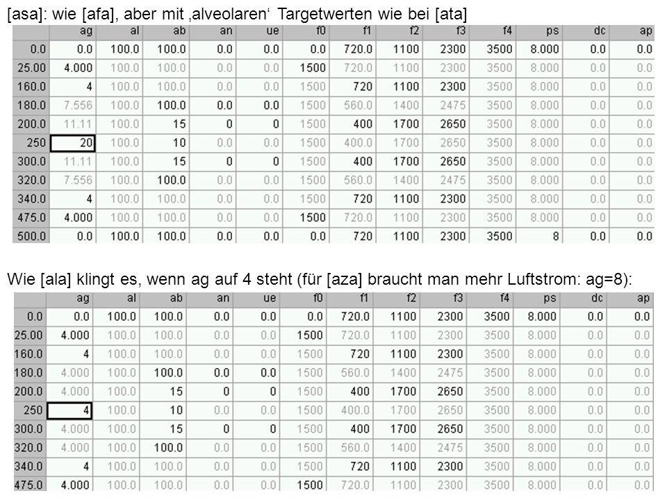 [asa]: wie [afa], aber mit alveolaren Targetwerten wie bei [ata] Wie [ala] klingt es, wenn ag auf 4 steht (für [aza] braucht man mehr Luftstrom: ag=8)