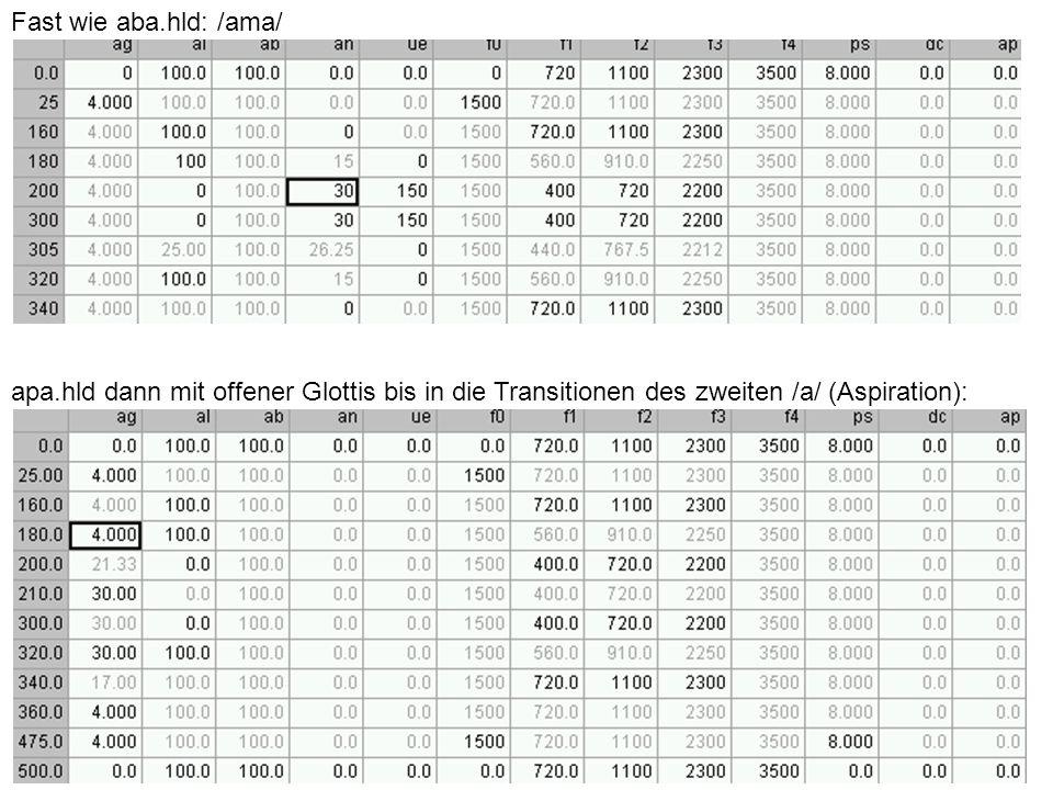 Fast wie aba.hld: /ama/ apa.hld dann mit offener Glottis bis in die Transitionen des zweiten /a/ (Aspiration):