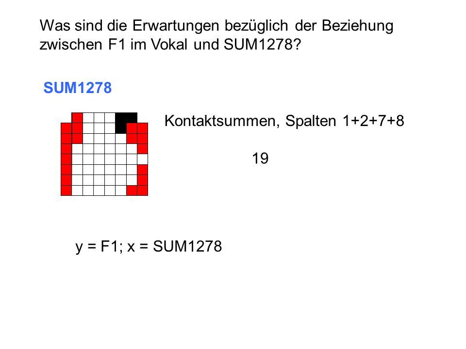 Was sind die Erwartungen bezüglich der Beziehung zwischen F1 im Vokal und SUM1278? SUM1278 Kontaktsummen, Spalten 1+2+7+8 19 y = F1; x = SUM1278