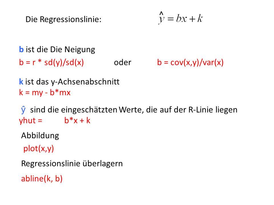 k = my - b*mx b ist die Die Neigung ŷ sind die eingeschätzten Werte, die auf der R-Linie liegen k ist das y-Achsenabschnitt yhut = Die Regressionslini