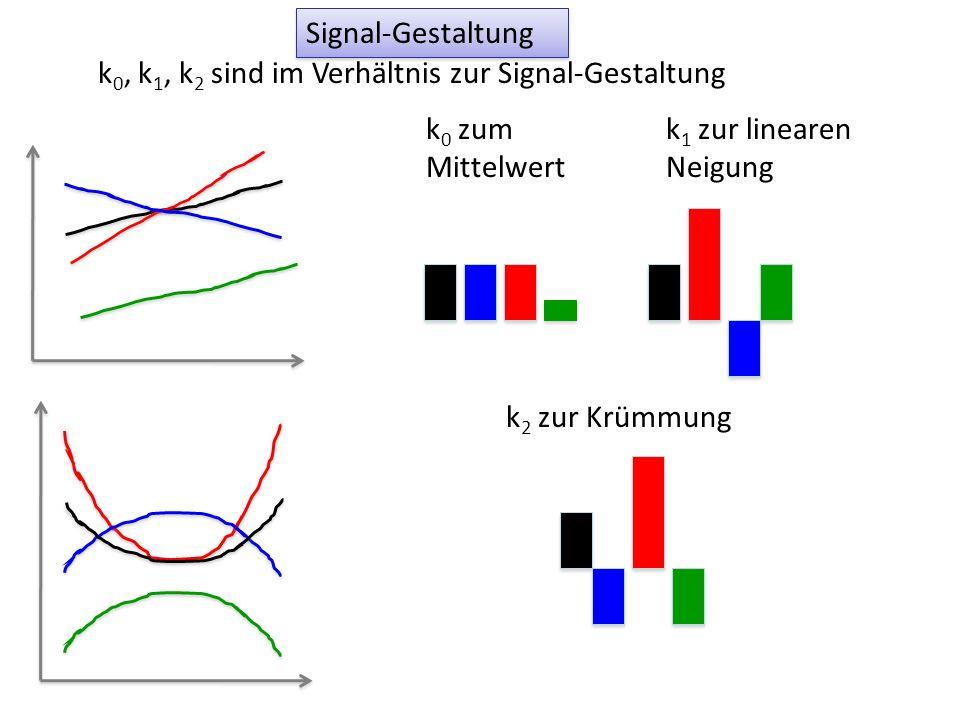 Signal-Gestaltung k 0, k 1, k 2 sind im Verhältnis zur Signal-Gestaltung k 0 zum Mittelwert k 1 zur linearen Neigung k 2 zur Krümmung
