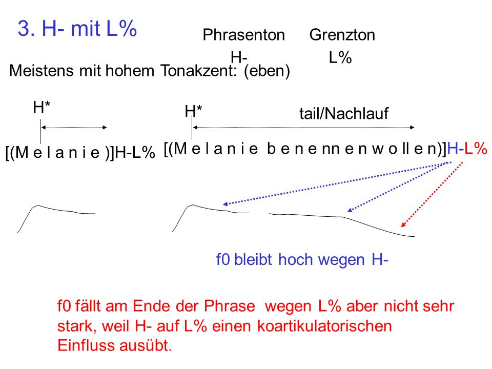 F0 (Hz) 0200400600800 250 300 350 [Duhastkeine Goldmine aiO H* ]L-H% H* 9.9.