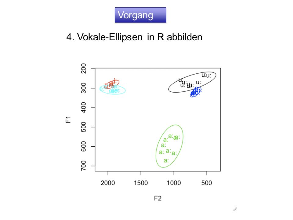 Vorgang 4. Vokale-Ellipsen in R abbilden