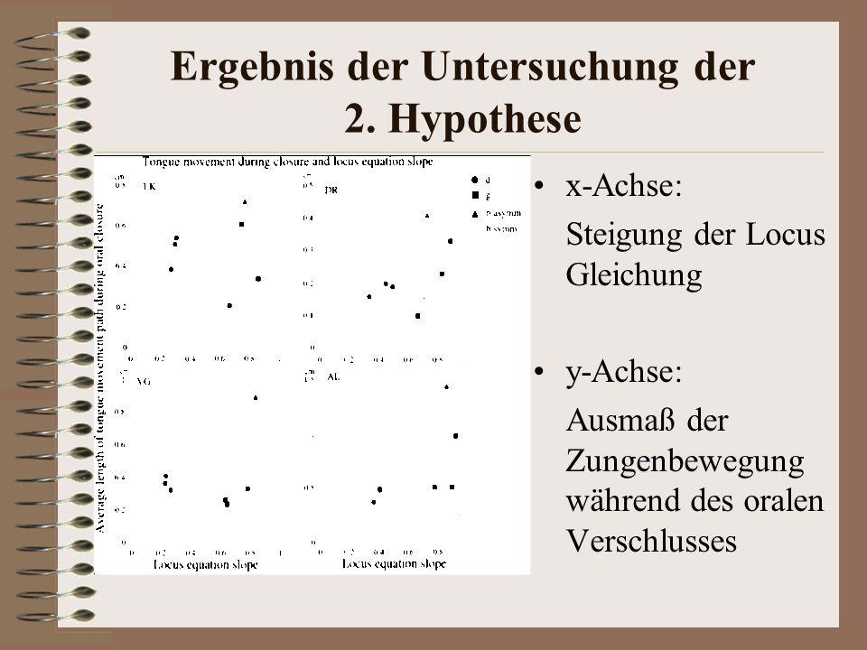 Ergebnis der Untersuchung der 2. Hypothese x-Achse: Steigung der Locus Gleichung y-Achse: Ausmaß der Zungenbewegung während des oralen Verschlusses