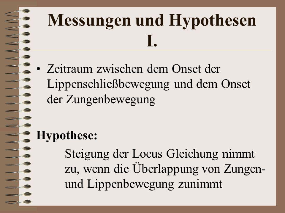 Messungen und Hypothesen I. Zeitraum zwischen dem Onset der Lippenschließbewegung und dem Onset der Zungenbewegung Hypothese: Steigung der Locus Gleic