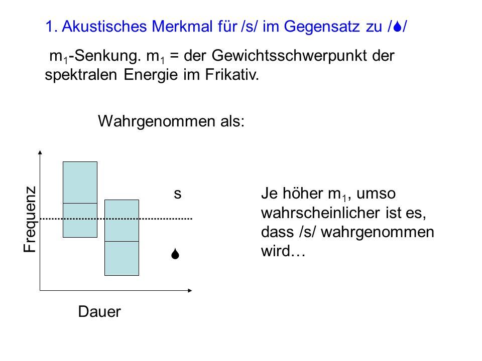 1. Akustisches Merkmal für /s/ im Gegensatz zu /S/ m 1 -Senkung. m 1 = der Gewichtsschwerpunkt der spektralen Energie im Frikativ. s S Je höher m 1, u