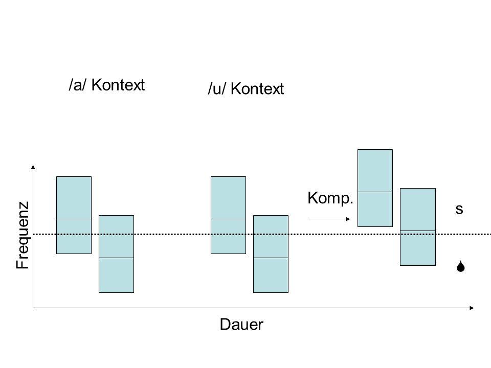 Frequenz Dauer s S /a/ Kontext /u/ Kontext Komp.