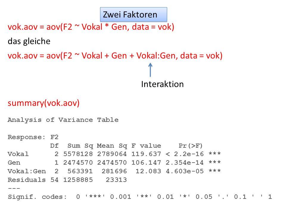 Zwei Faktoren vok.aov = aov(F2 ~ Vokal * Gen, data = vok) das gleiche vok.aov = aov(F2 ~ Vokal + Gen + Vokal:Gen, data = vok) Interaktion summary(vok.
