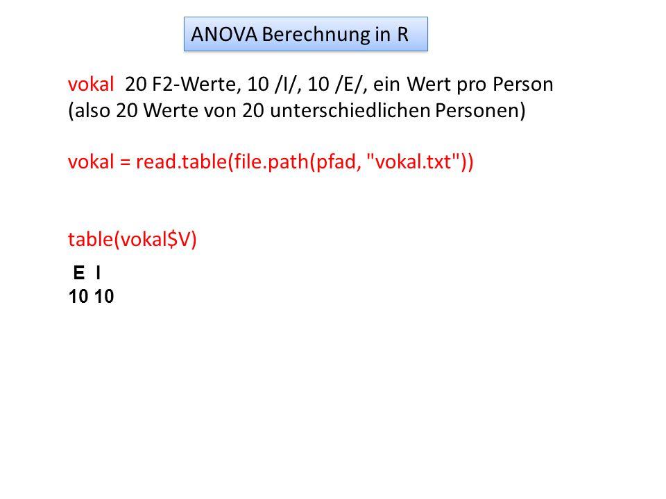 vokal 20 F2-Werte, 10 /I/, 10 /E/, ein Wert pro Person (also 20 Werte von 20 unterschiedlichen Personen) table(vokal$V) E I 10 vokal = read.table(file
