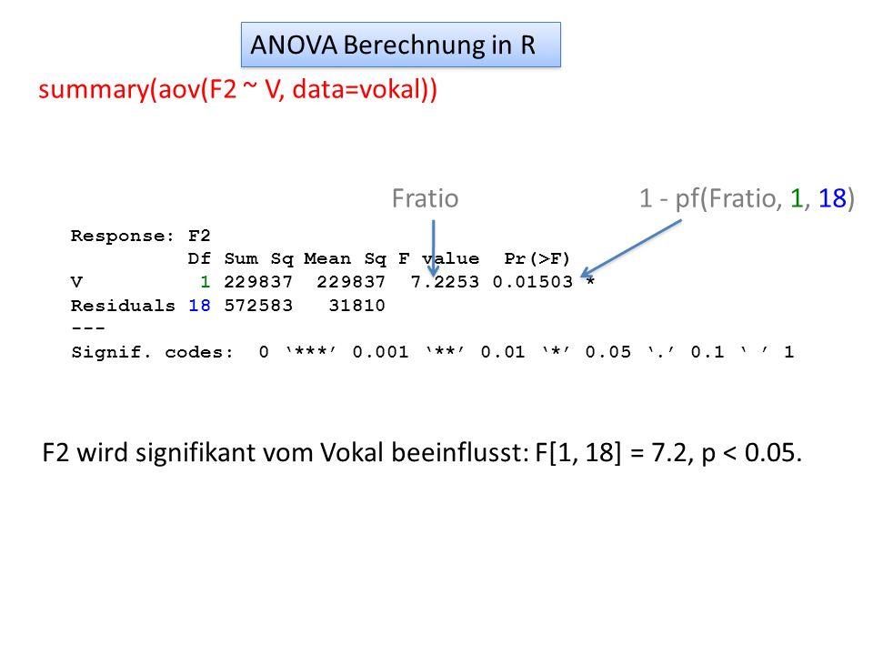 Da wir in diesem Fall mit einem Faktor und 2 Stufen zu tun haben, hätten wir das gleiche Ergebnis mit einem t-test bekommen können Beziehung: t-test und ANOVA t.test(F2 ~ V, var.equal=T, data = vokal) t = -2.688, df = 18, p-value = 0.01503 alternative hypothesis: true difference in means is not equal to 0 95 percent confidence interval: -381.97452 -46.82548 sample estimates: mean in group E mean in group I 1638.8 1853.2 Die t-Statistik ist die Wurzel vom F-Ratio aus der ANOVA