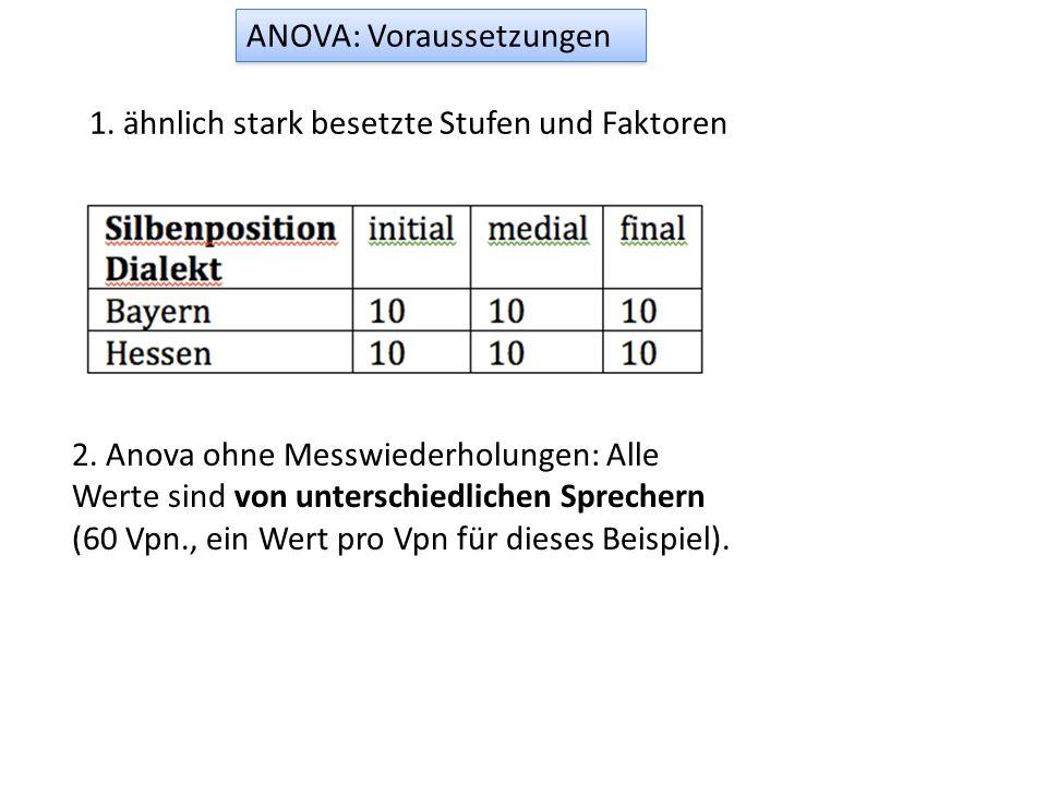 ANOVA: Voraussetzungen 1. ähnlich stark besetzte Stufen und Faktoren 2. Anova ohne Messwiederholungen: Alle Werte sind von unterschiedlichen Sprechern