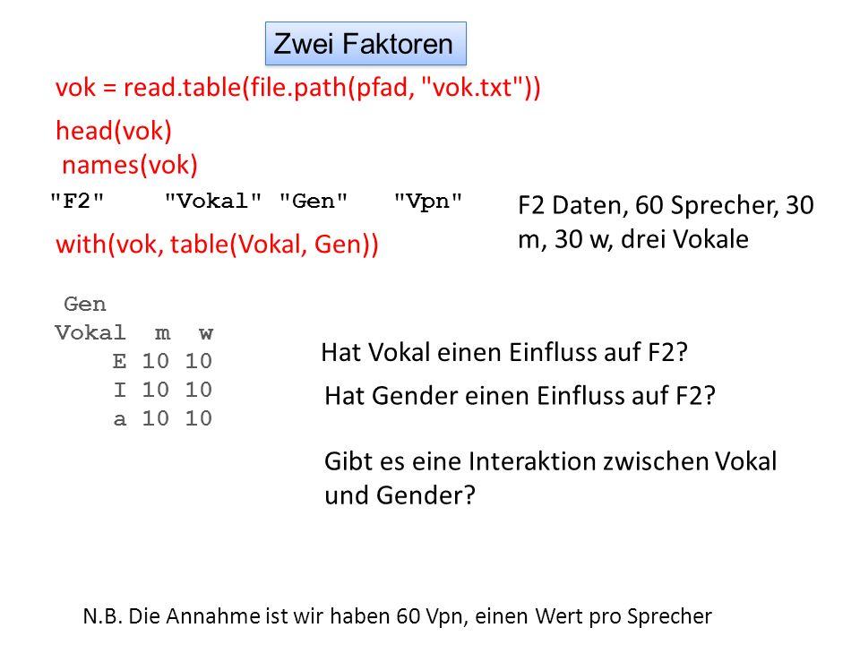 Zwei Faktoren Interaktion-AbbildungBoxplot Abbildung boxplot(F2 ~ Gen * Vokal, data = vok) with(vok, interaction.plot(Vokal, Gen, F2)) Hat Vokal einen Einfluss auf F2.