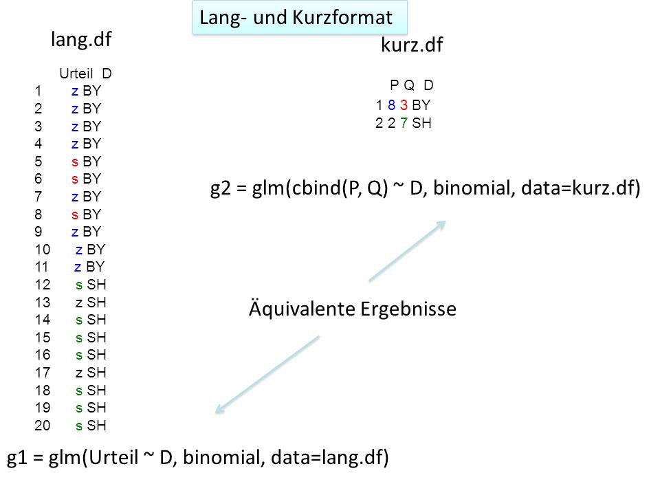 Urteil D 1 z BY 2 z BY 3 z BY 4 z BY 5 s BY 6 s BY 7 z BY 8 s BY 9 z BY 10 z BY 11 z BY 12 s SH 13 z SH 14 s SH 15 s SH 16 s SH 17 z SH 18 s SH 19 s SH 20 s SH P Q D 1 8 3 BY 2 2 7 SH lang.df kurz.df g1 = glm(Urteil ~ D, binomial, data=lang.df) g2 = glm(cbind(P, Q) ~ D, binomial, data=kurz.df) Äquivalente Ergebnisse Lang- und Kurzformat