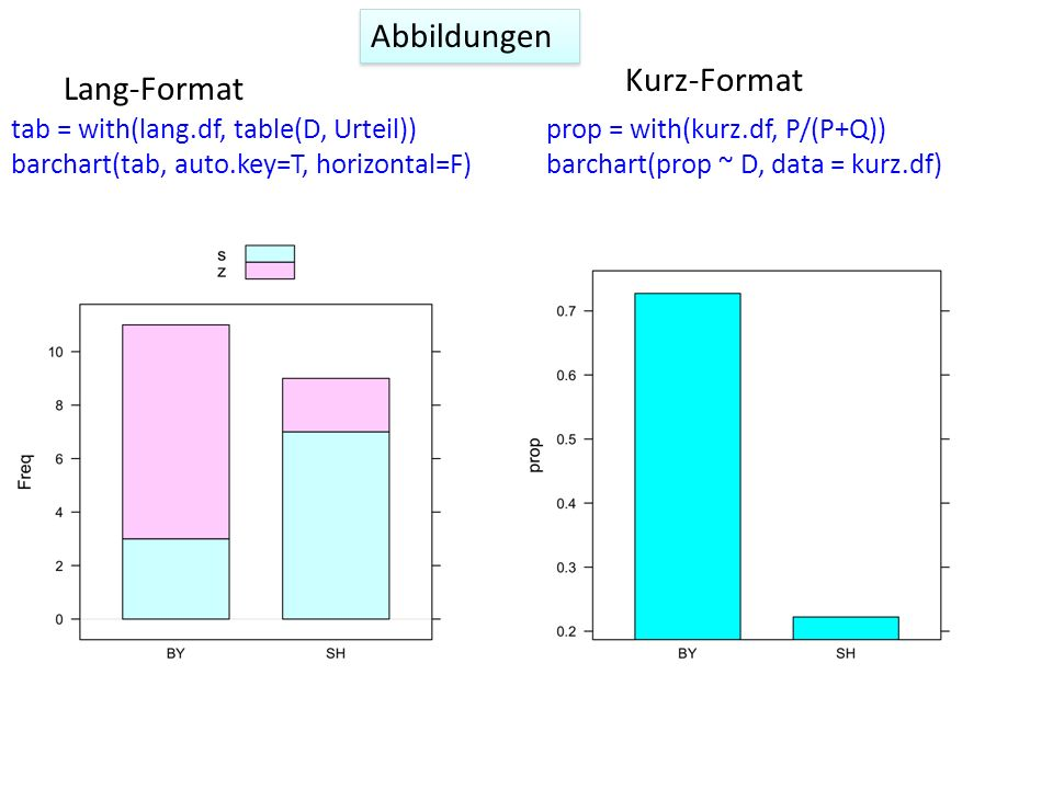 Abbildungen tab = with(lang.df, table(D, Urteil)) barchart(tab, auto.key=T, horizontal=F) prop = with(kurz.df, P/(P+Q)) barchart(prop ~ D, data = kurz