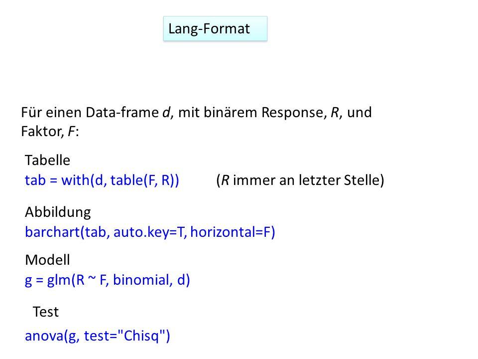 tab = with(d, table(F, R)) barchart(tab, auto.key=T, horizontal=F) g = glm(R ~ F, binomial, d) Für einen Data-frame d, mit binärem Response, R, und Faktor, F: anova(g, test= Chisq ) Tabelle Abbildung Modell Test (R immer an letzter Stelle) Lang-Format