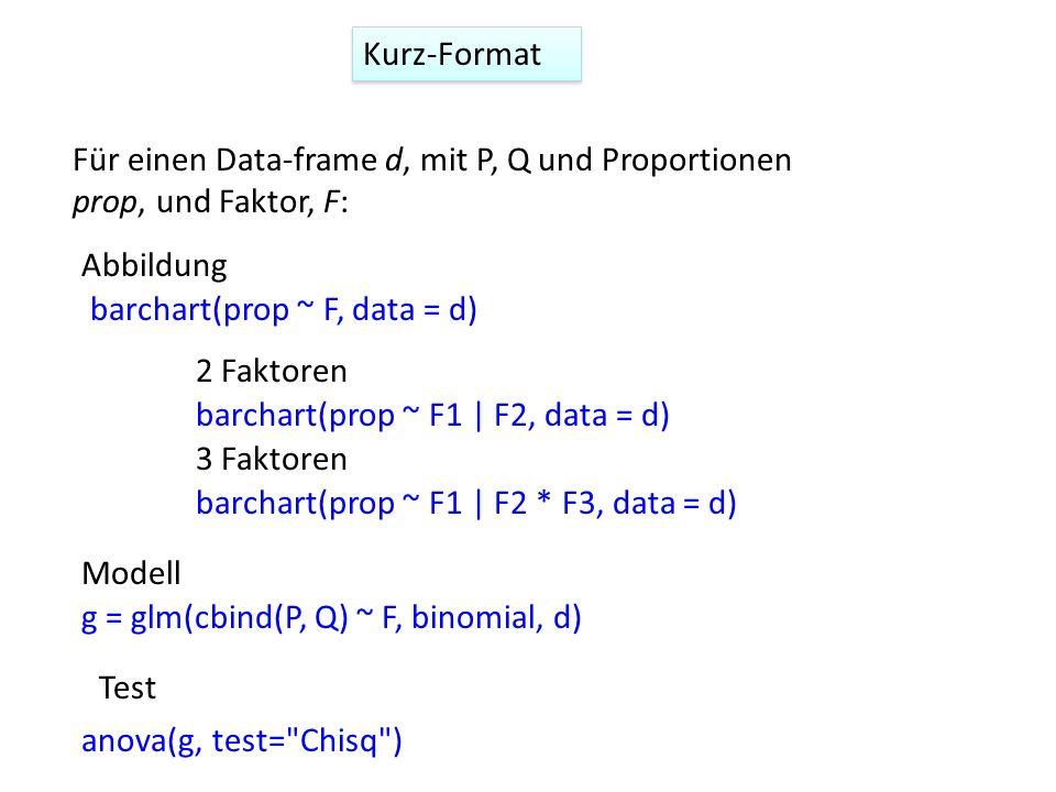 barchart(prop ~ F, data = d) g = glm(cbind(P, Q) ~ F, binomial, d) Für einen Data-frame d, mit P, Q und Proportionen prop, und Faktor, F: anova(g, tes