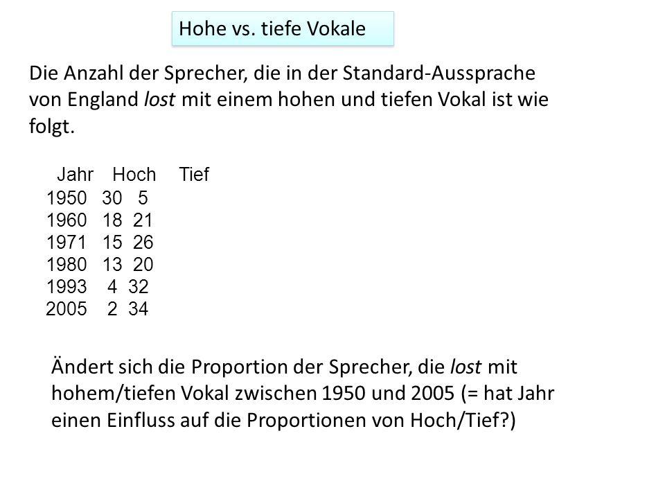 Data-Frame und Abbildung Jahr Hoch Tief 1950 30 5 1960 18 21 1971 15 26 1980 13 20 1993 4 32 2005 2 34 # Anzahl Hoch P = c(30, 18, 15, 13, 4, 2) # Anzahl nicht Hoch Q = c(5, 21, 26, 20, 32, 34) # Numerischer Faktor Jahr = c(1950, 1960, 1971, 1980, 1993, 2005) # Proportionen prop = P/(P+Q) # Data-Frame lost = data.frame(P, Q, prop, Jahr) ylim = c(0,1) plot(prop ~ Jahr, data = lost, ylim=ylim, xlab= Jahr , ylab= Proportion (Hoch) )