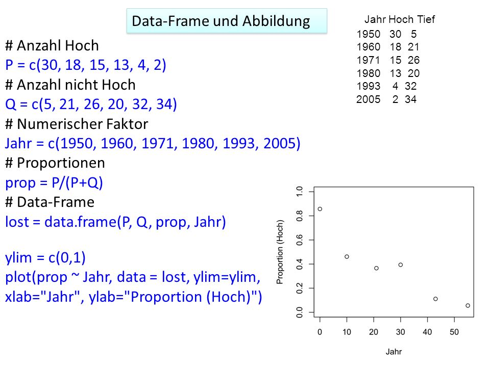 Data-Frame und Abbildung Jahr Hoch Tief # Anzahl Hoch P = c(30, 18, 15, 13, 4, 2) # Anzahl nicht Hoch Q = c(5, 21, 26, 20, 32, 34) # Numerischer Faktor Jahr = c(1950, 1960, 1971, 1980, 1993, 2005) # Proportionen prop = P/(P+Q) # Data-Frame lost = data.frame(P, Q, prop, Jahr) ylim = c(0,1) plot(prop ~ Jahr, data = lost, ylim=ylim, xlab= Jahr , ylab= Proportion (Hoch) )