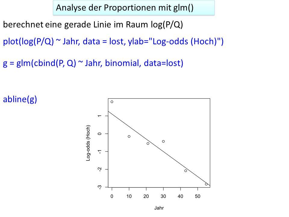 Analyse der Proportionen mit glm() g = glm(cbind(P, Q) ~ Jahr, binomial, data=lost) plot(log(P/Q) ~ Jahr, data = lost, ylab= Log-odds (Hoch) ) berechnet eine gerade Linie im Raum log(P/Q) abline(g)