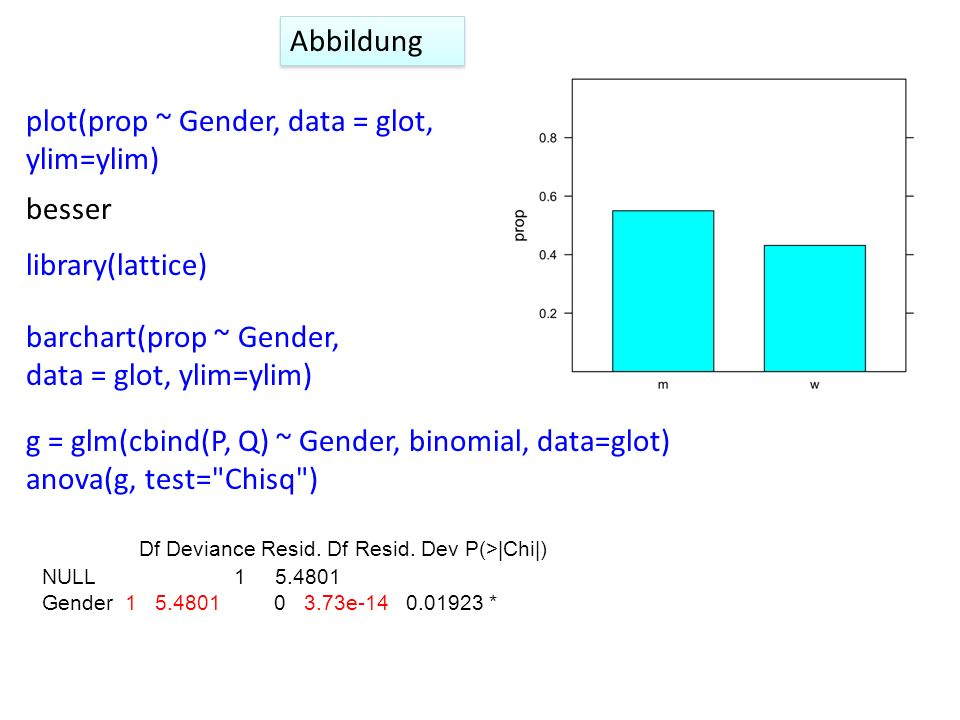 barchart(prop ~ Gender, data = glot, ylim=ylim) Abbildung plot(prop ~ Gender, data = glot, ylim=ylim) besser library(lattice) Df Deviance Resid.