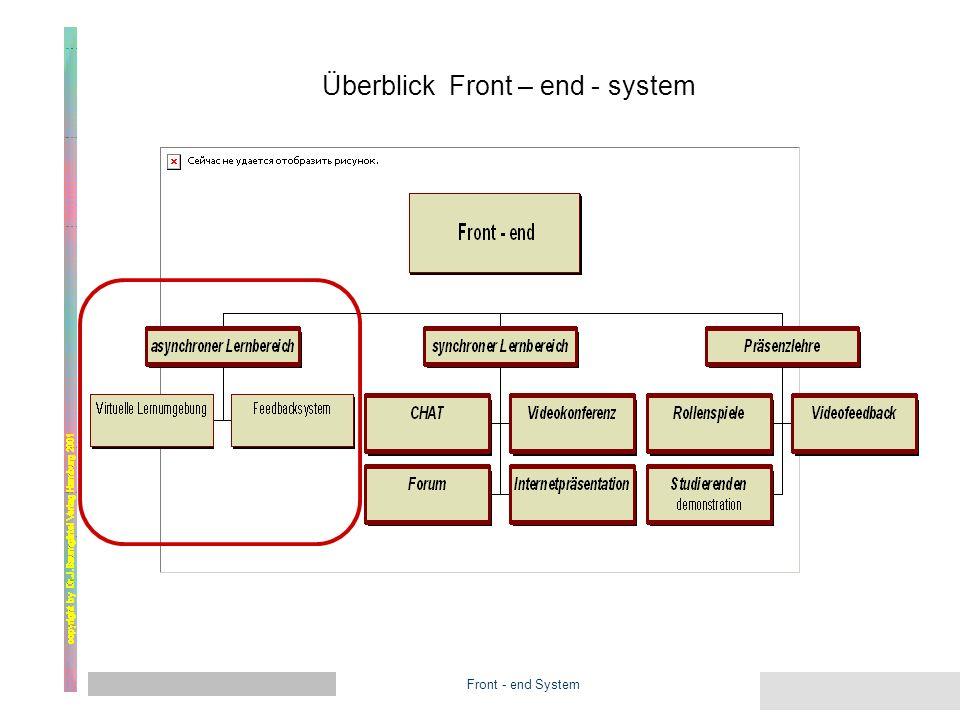 Front - end System Ü Überblick Front – end - system