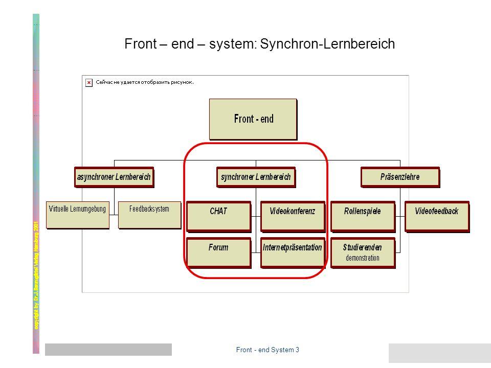 Front - end System 2 Front – end – system 2 learning management system Hier kann der Studierende seine KURSBAUSTEINE oder Lernabschnitte wählen.