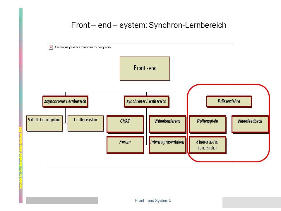 Front - end System 4 Front – end – system: Synchron-Lernbereich SelbstorganisationInteraktion Der Synchronlernbereich stellt eine Unterrichtsform dar, die der Präsenzlehre entspricht.