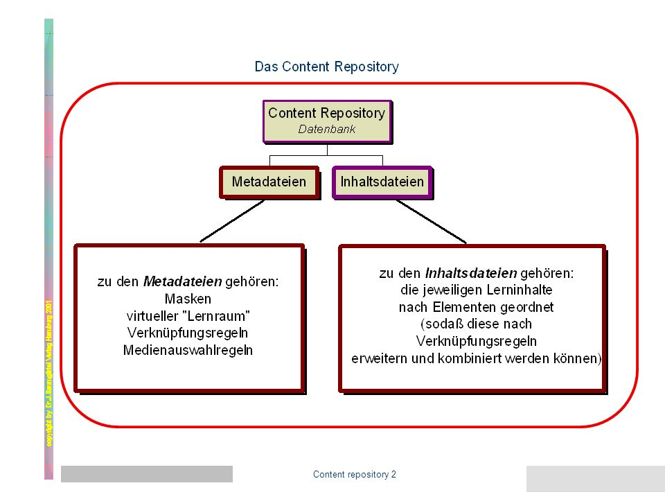 Content repository 1 Aufbau des CULT-Lernsystems