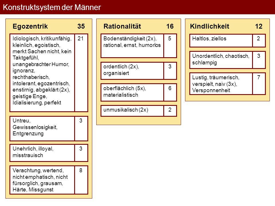 Konstruktsystem der Männer Distanz 4Einsam, Distanz, Isolation, Einsamkeit Ungesellig, unbeliebt, nicht integriert, nicht gesellig (2x), unkommunikative (2x), ungesprächig 8Verbittert, resignativ, kalt/gleichgültig, gefühlskalt, Gleichgültigkeit (4x), empfindungslos, unsympathisch, Kälte/Distanz, kalt, desinteressiert (4x) 17 Schmerz 14Schüchtern, Angst, kultivierte Bedürftigkeit, unruhig, Getriebenheit, ängstlich, nicht souverän, Zweifel, Unsicherheit, besorgt, Hilflosigkeit, unsicher (3x) Depressivität, lustfeindlich, Trauer 3Angespannt (2x), verspannt 34Männlich, kämpferisch, mutig, hoffnungsvoll Selbstsicher (2x), sicher, Selbstbewusst, Stärke, souverän (2x), 7innere Ruhe, Gelassenheit (2x), entspannt (2x) 5 Stärke292016