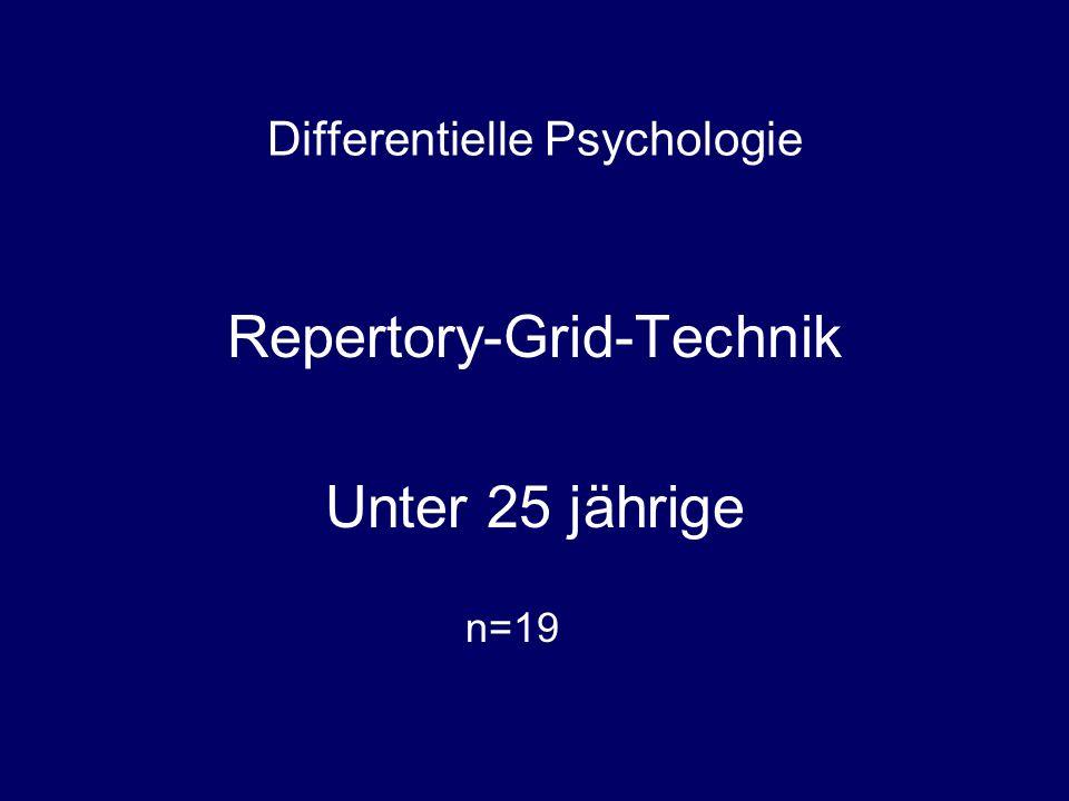 Differentielle Psychologie Repertory-Grid-Technik Unter 25 jährige n=19