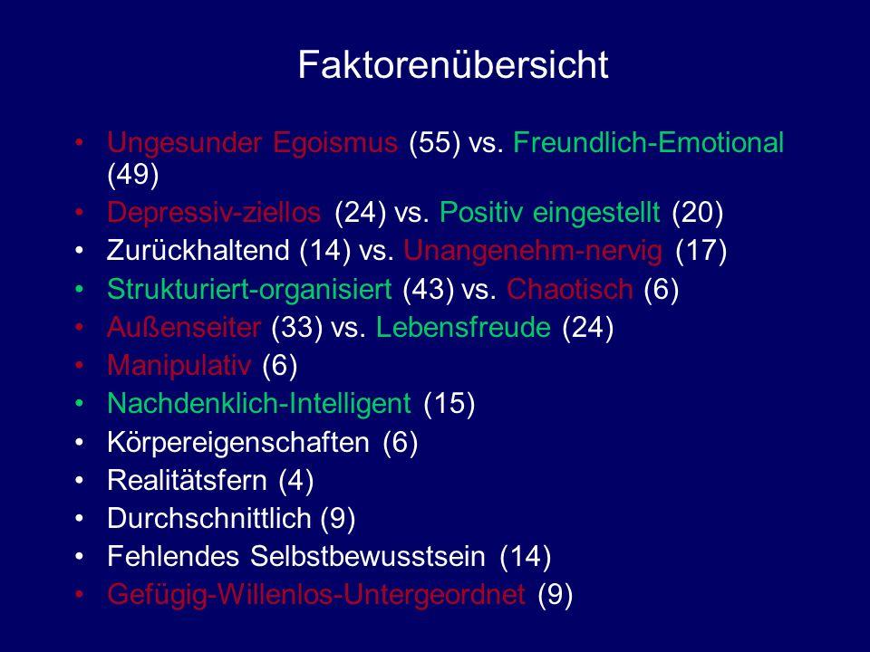 Ungesunder Egoismus (55) vs. Freundlich-Emotional (49) Depressiv-ziellos (24) vs. Positiv eingestellt (20) Zurückhaltend (14) vs. Unangenehm-nervig (1