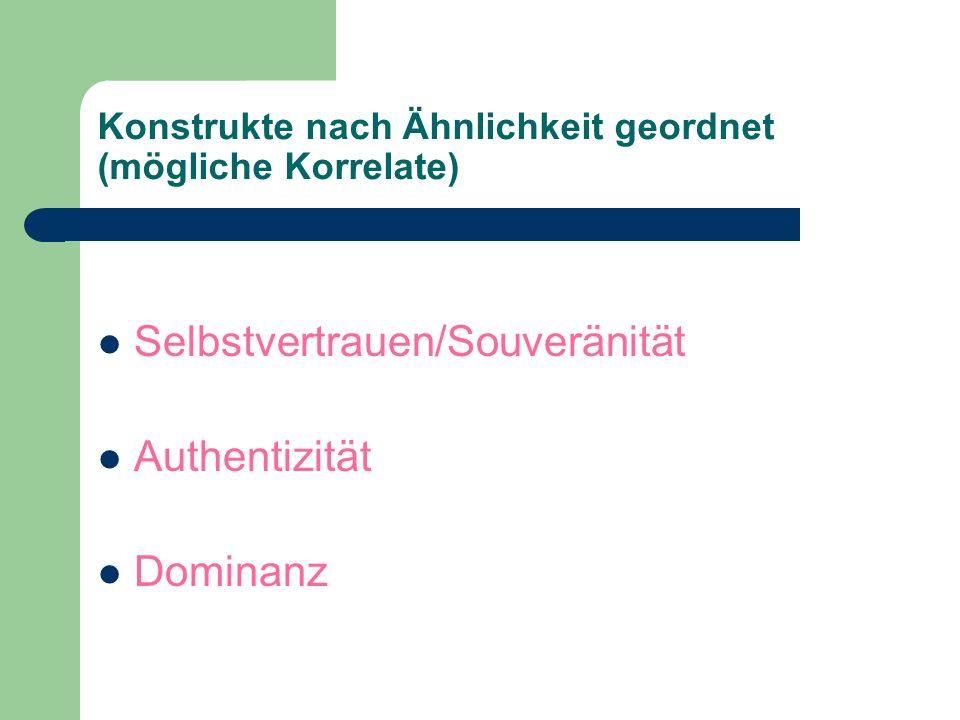 Konstrukte nach Ähnlichkeit geordnet (mögliche Korrelate) Selbstvertrauen/Souveränität Authentizität Dominanz