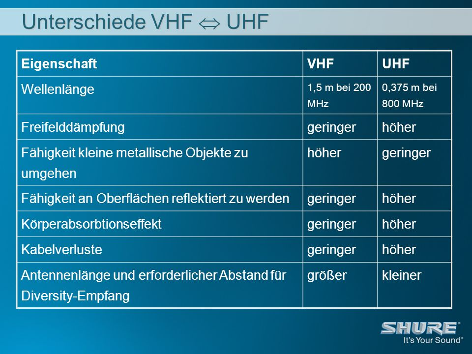 Unterschiede VHF UHF EigenschaftVHFUHF Wellenlänge 1,5 m bei 200 MHz 0,375 m bei 800 MHz Freifelddämpfunggeringerhöher Fähigkeit kleine metallische Ob