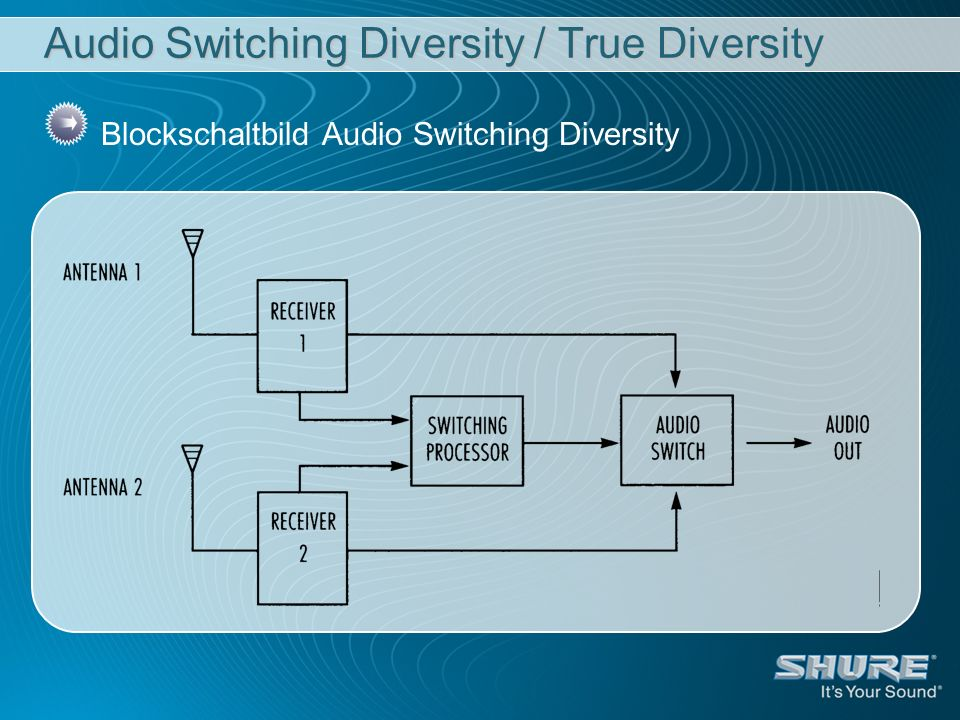 Audio Switching Diversity / True Diversity Blockschaltbild Audio Switching Diversity