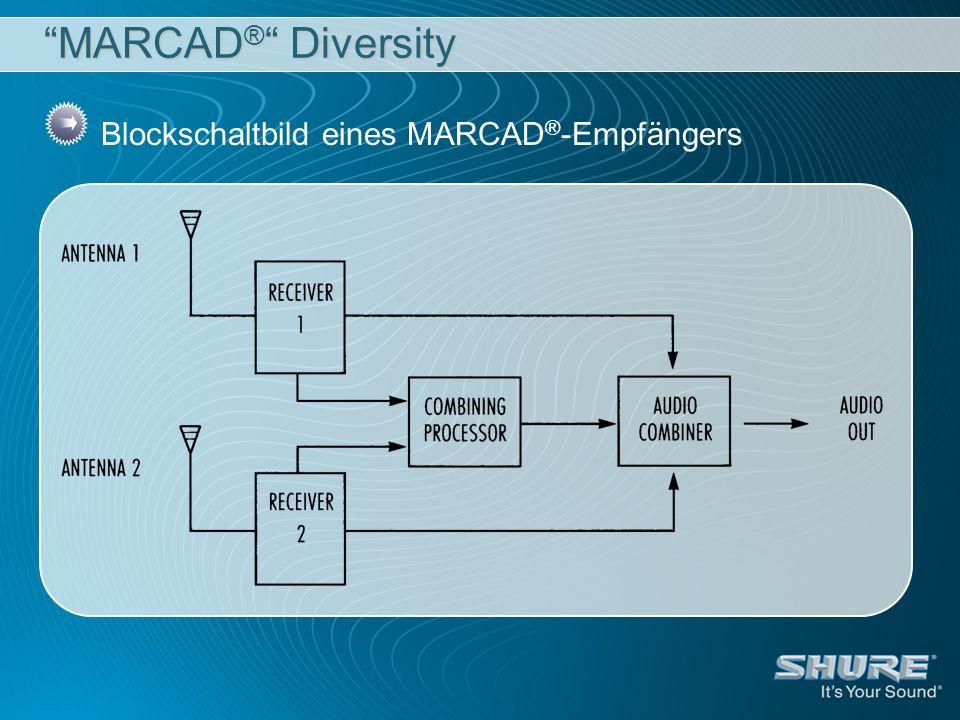 MARCAD ® Diversity Blockschaltbild eines MARCAD ® -Empfängers