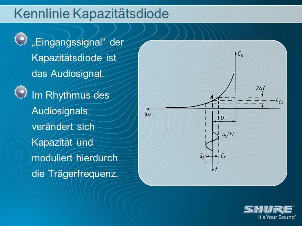 Kennlinie Kapazitätsdiode Eingangssignal der Kapazitätsdiode ist das Audiosignal. Im Rhythmus des Audiosignals verändert sich Kapazität und moduliert