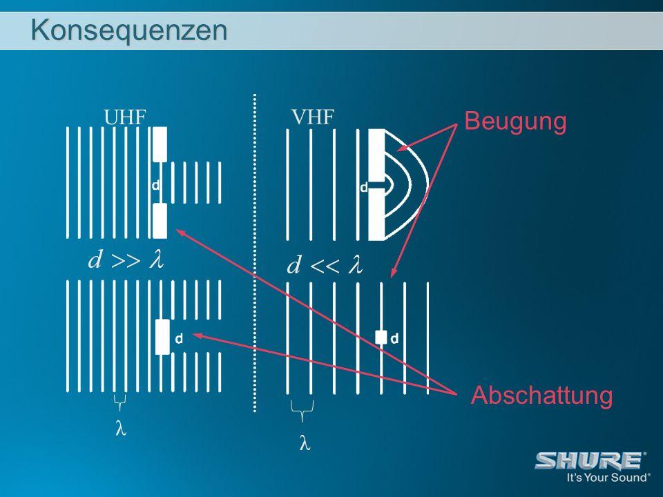 Häufige Fehler beim Betrieb Minimalen Abstand (¼ λ) zwischen abgesetzten Antennen in Diversity Systemen nicht unterschreiten: Optimal ist 1/2 bis 1 Wellenlänge λ des Signals: Beispiel VHF:0,9 m- 1,8 mbei 170 MHz 0,65 m- 1,3 mbei 230 MHz Bei zu großen Abständen der Antennen geht der Diversity-Effekt verloren, die zweite Antenne ist keine Alternative mehr.