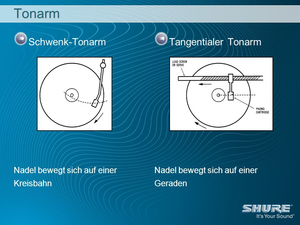 Tonarm Schwenk-Tonarm Nadel bewegt sich auf einer Kreisbahn Tangentialer Tonarm Nadel bewegt sich auf einer Geraden