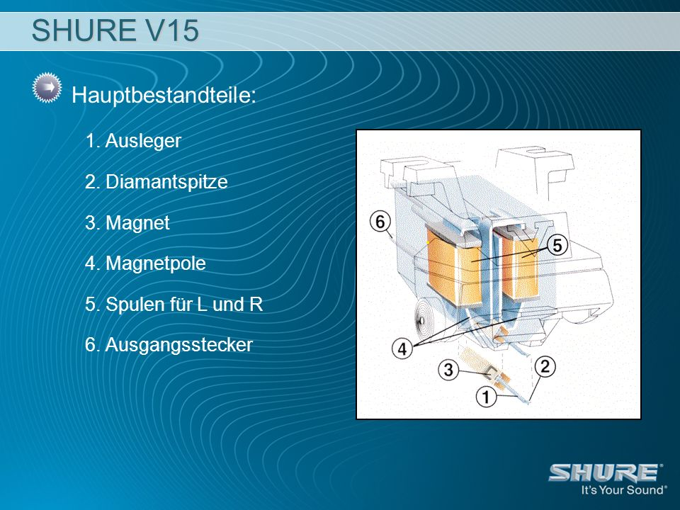 SHURE V15 Hauptbestandteile: 1. Ausleger 2. Diamantspitze 3. Magnet 4. Magnetpole 5. Spulen für L und R 6. Ausgangsstecker